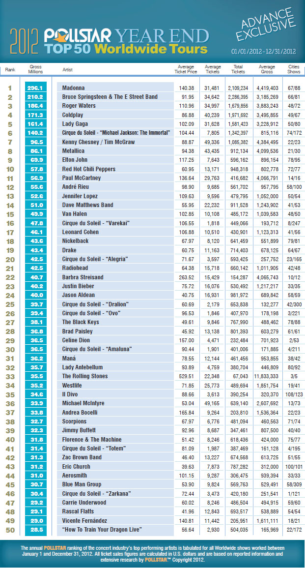 Madonna MDNA Tour Top Of The Year 2012 Pollstar